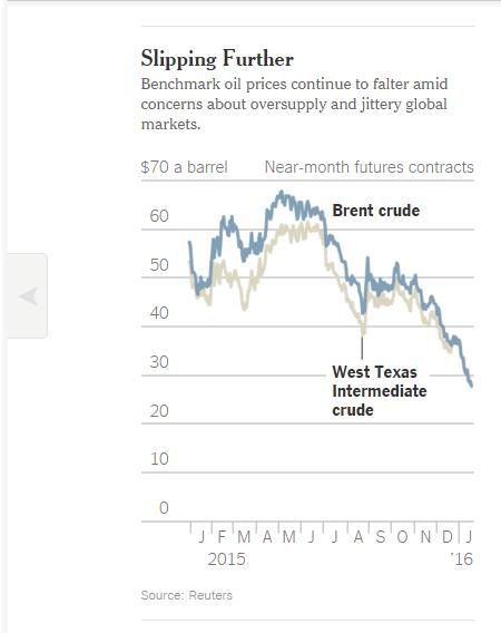harga minyak di bawah $30 210116